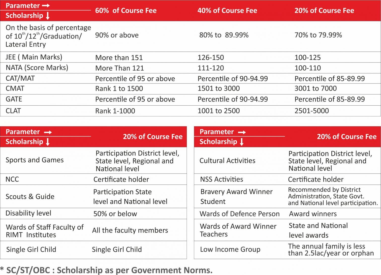 RIMT University Scholarships